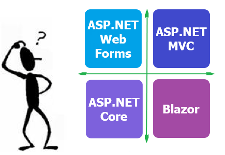 Which Web framework to choose
