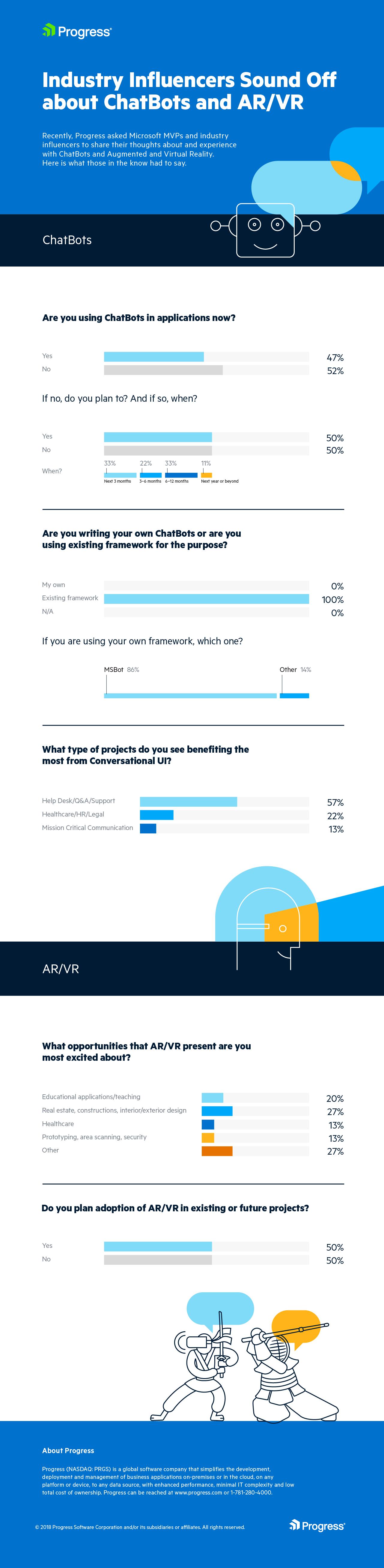 _ChatBots-AR-VR_Infographic_MVPSummit_Survey-Results_SHORT