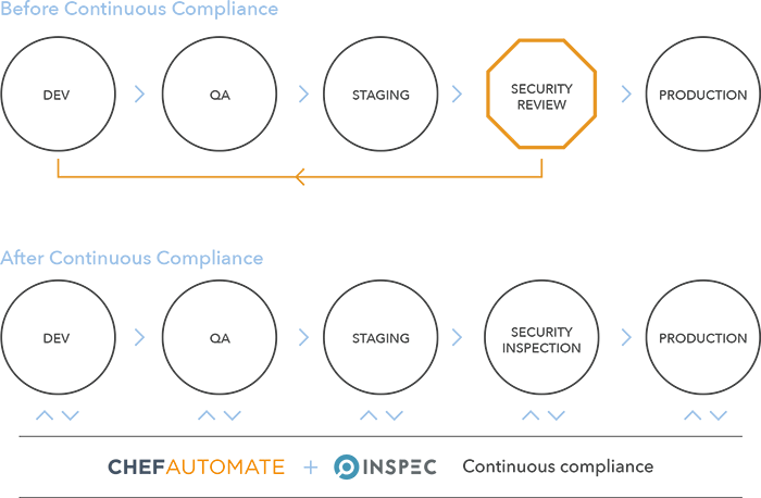 chef inspec and automate for continuous compliance