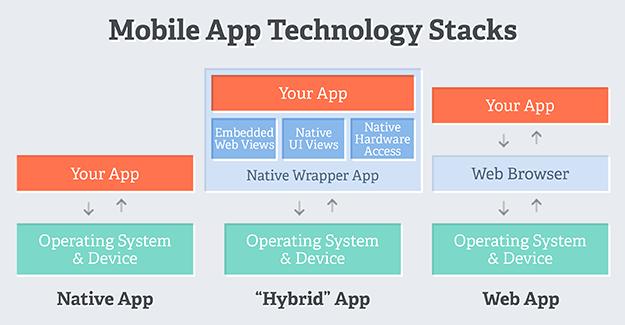 hybrid native mobile web