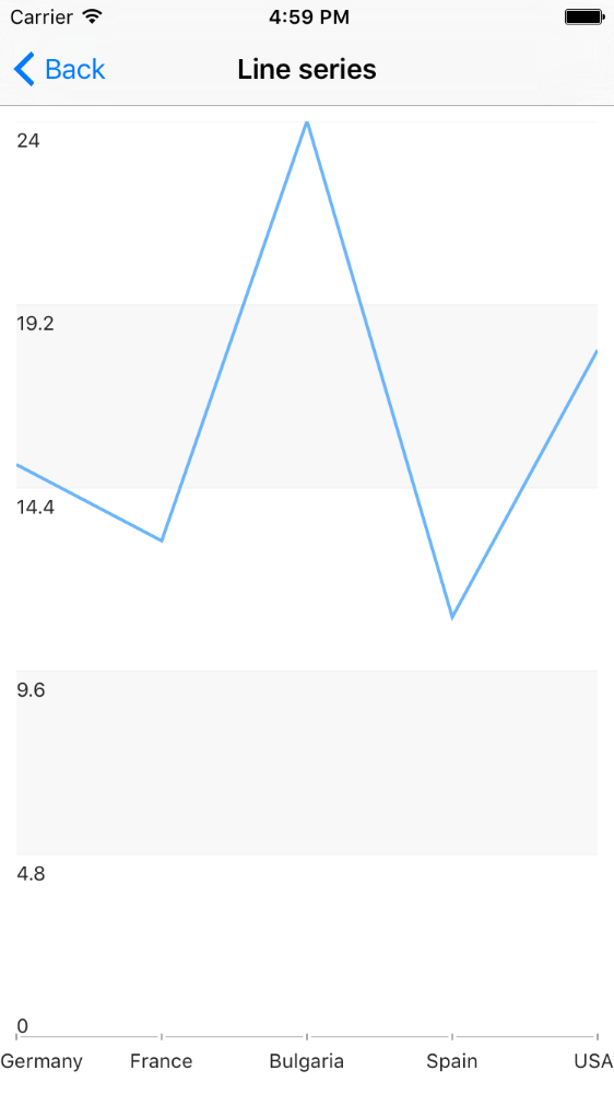 RadChart with LineSeries on iOS