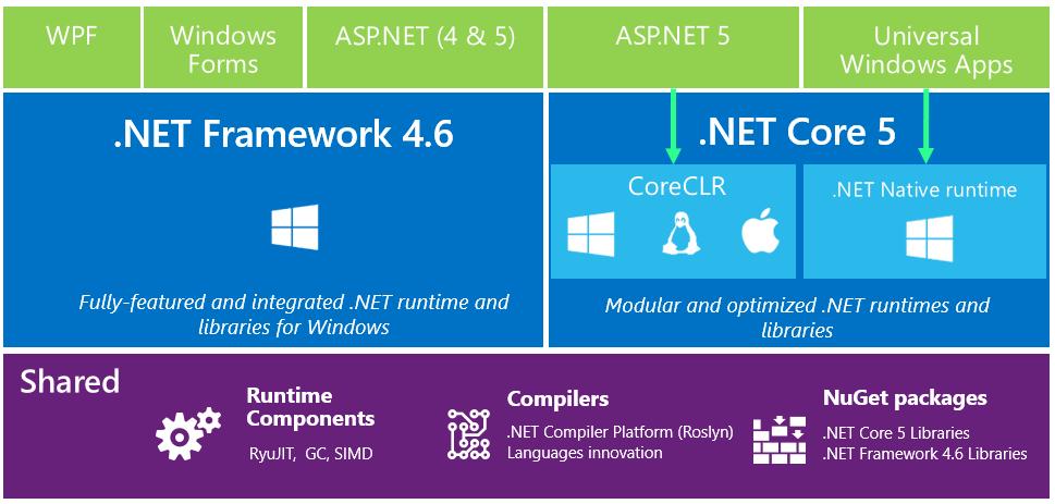 dotnet-framework