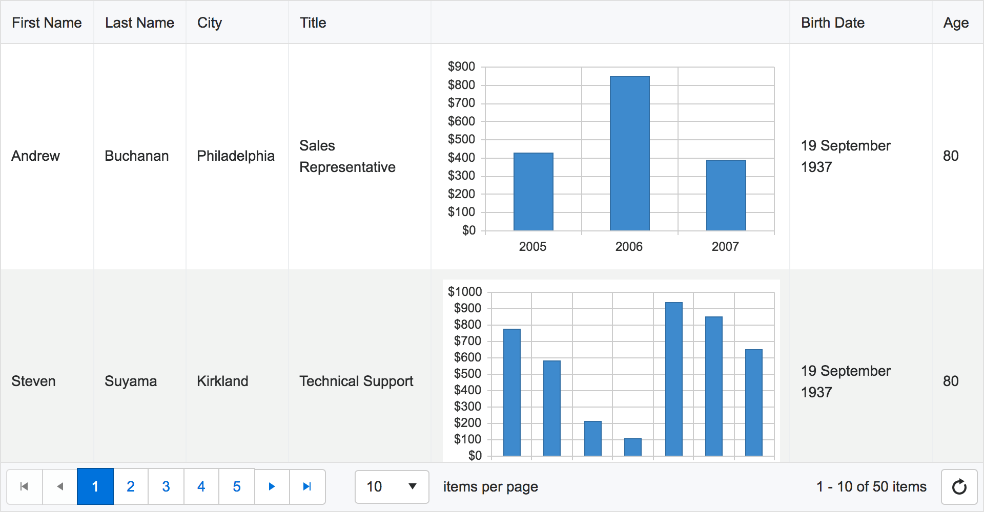 Tip #15 - Use Embedded Data Visualizations