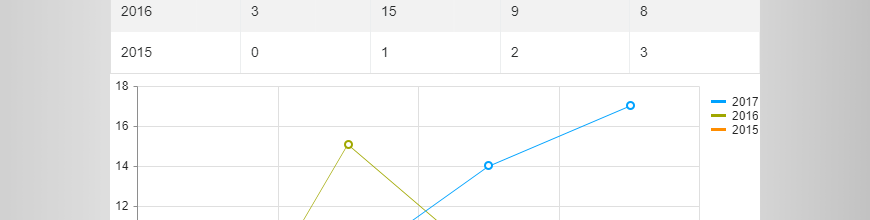 Binding Kendo UI Chart and Editable Kendo UI Grid to the Same Data_870x220