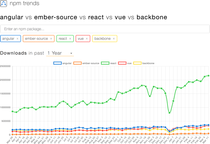 angular vs ember-source vs react vs vue vs backbone - npm trends