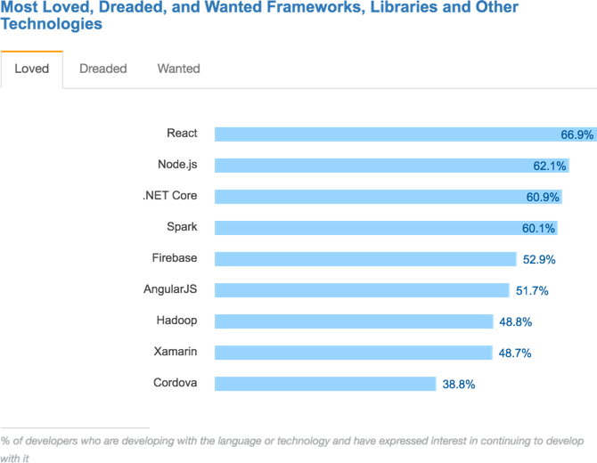 Most Loved, Dreaded, and Wanted Frameworks, Libraries, and Other Technologies - Stack Overflow Developer Survey 2017