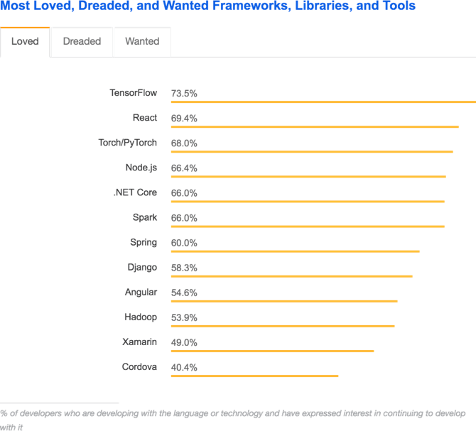 Most Loved, Dreaded, and Wanted Frameworks, Libraries, and Tools - Stack Overflow Developer Survey 2018