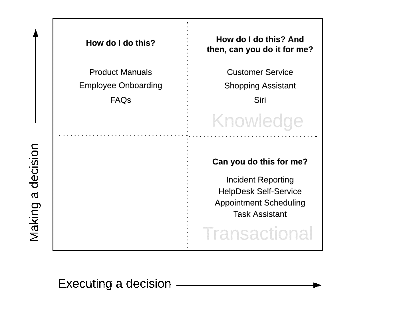 making and executing decisions