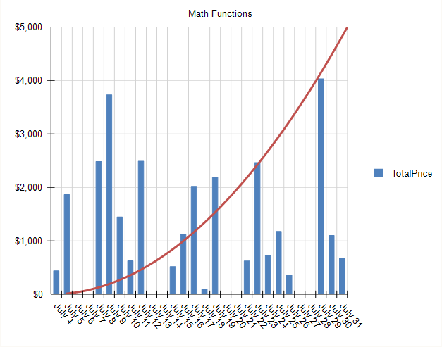 Graph with Exponential overlay