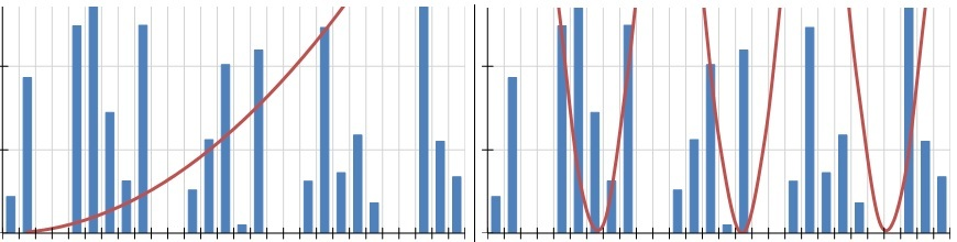 Sines Curves Exponentials more in the Telerik Reporting Graph_870x220