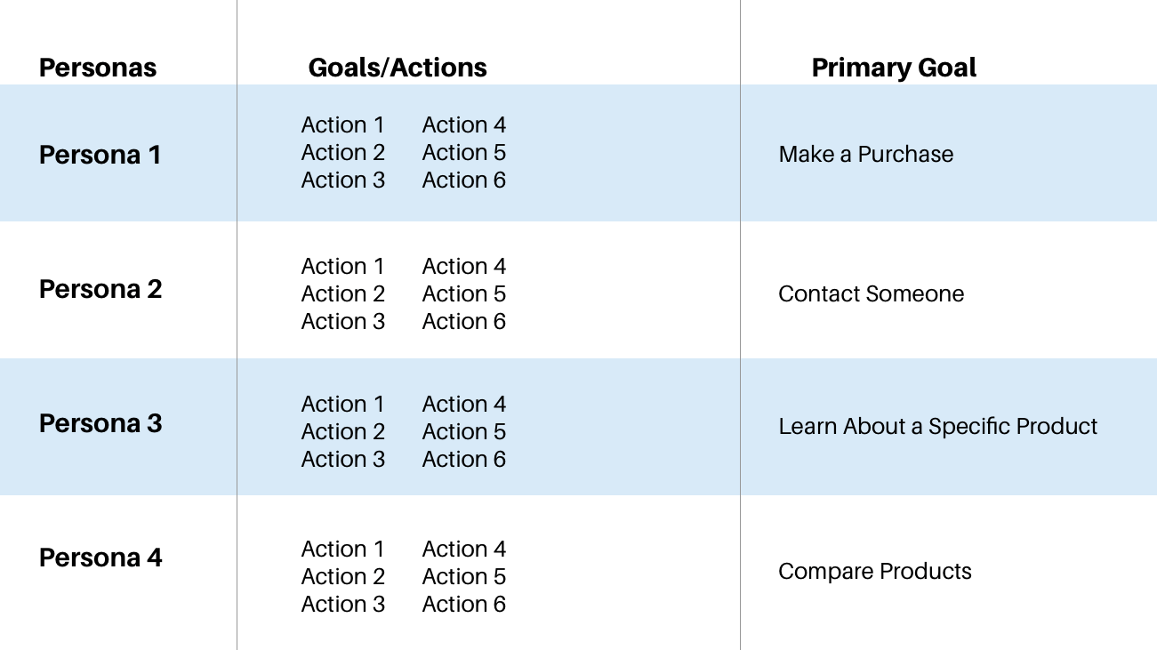 a list of goals and actions