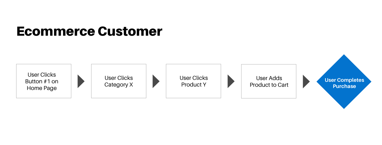 sample journey of a user, from clicking a button to clicking a category to clicking a product to adding to cart to purchase
