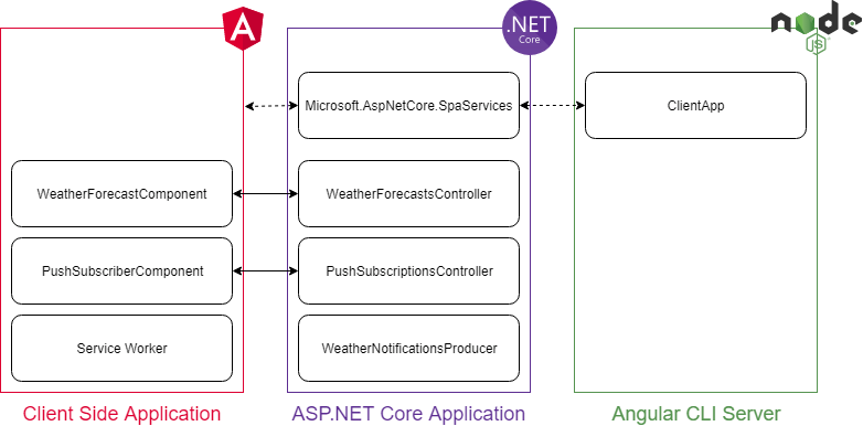 ASP.NET Core Powered Angular Application with Push Notifications