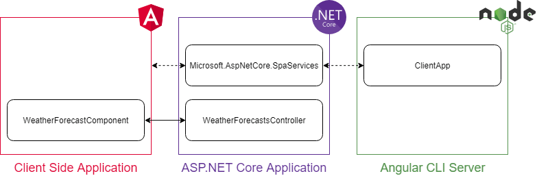 ASP.NET Core Powered Angular Application