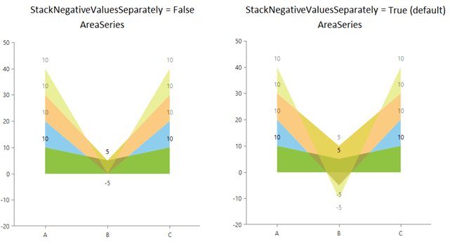 ChartView Stacking Negative Values Separately