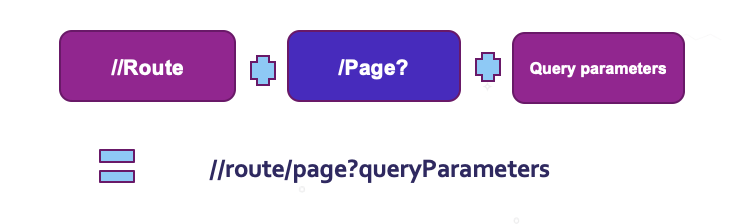 Route, Page, Query Parameters - URI