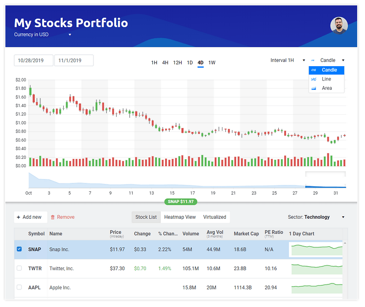 Sample stock portfolio application highlighting several KendoReact components like the grid and charts to show real-time data for actual stocks and navigation to zoom in or our on historical data within the chart