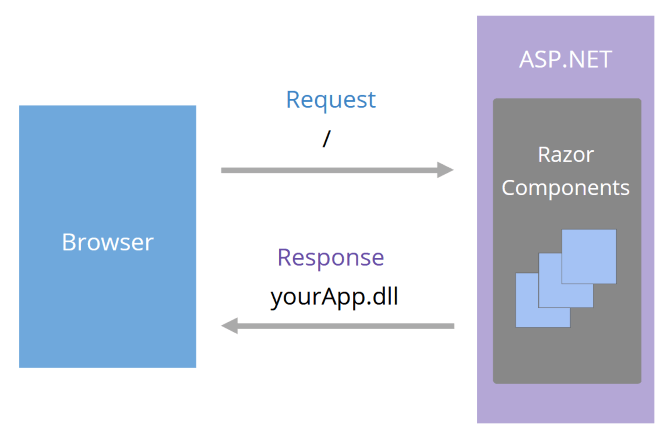 Browser request / to ASP.NET, which contains Razor Components. The Response is YourApp.dll