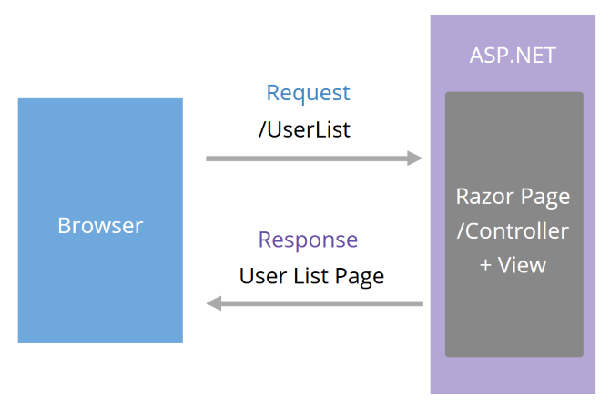 Browser sends Request /UserList to ASP.NET, which contains Razor Page/Controller View. The Response to Browser is User List Page.