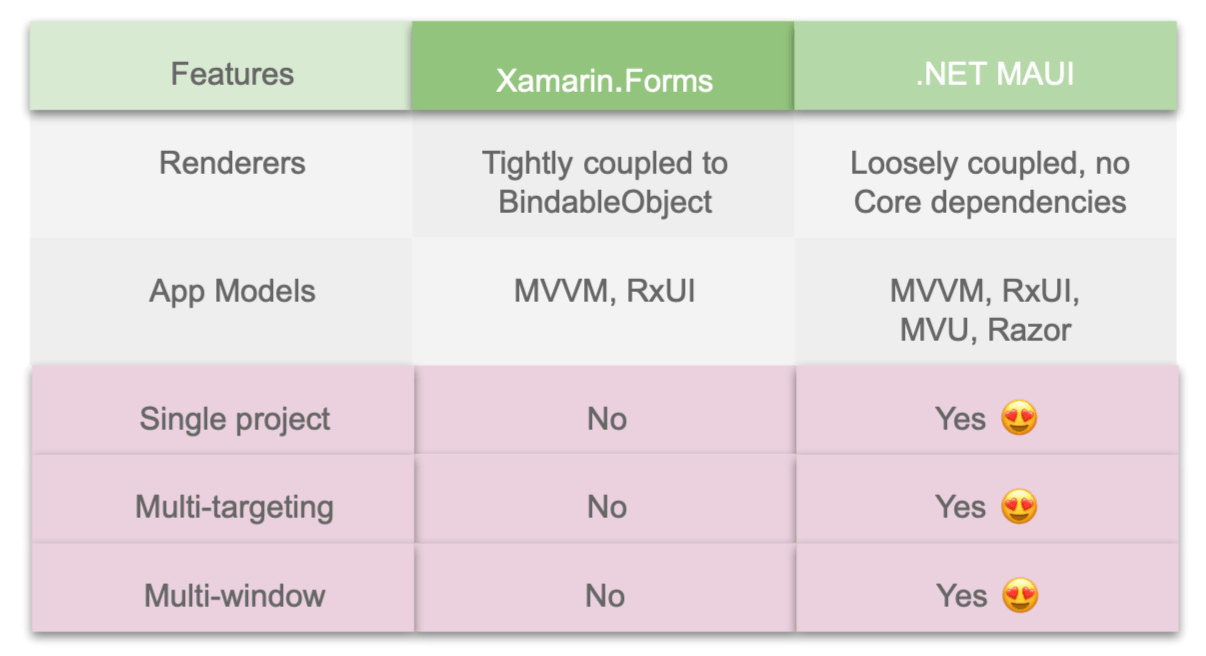 1). Feature = Renderers   Xamarin Forms = Tightly coupled to BindableObject   .NET MAUI = Loosely coupled, no Core dependencies    2). Feature = App Models   Xamarin Forms = MVVM, RxUI   .NET MAUI =MVVM, RxUI, MVU, Razor   3). Feature = Single project   Xamarin Forms =No   .NET MAUI =Yes   4). Feature = Multi-targeting   Xamarin Forms =No   .NET MAUI =Yes   5). Feature = Multi-window   Xamarin Forms =No   .NET MAUI =Yes  