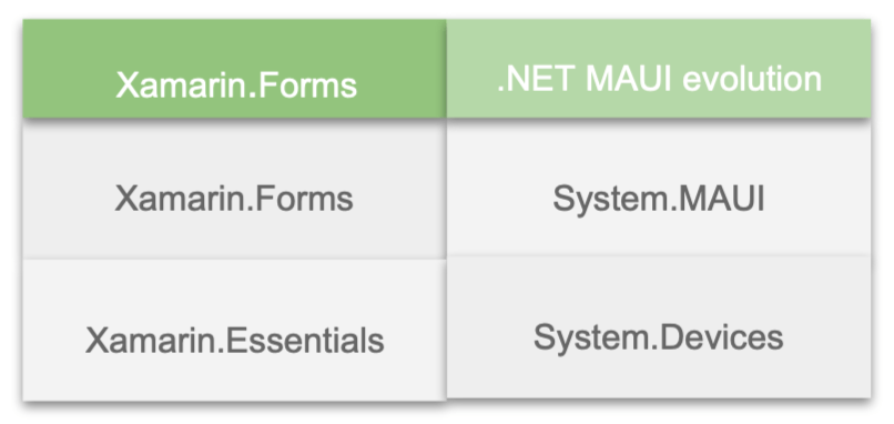 Xamarin.Forms on .NET MAUI is System.MAUI and Xamarin.Essentials on .NET MAUI is System.Devices