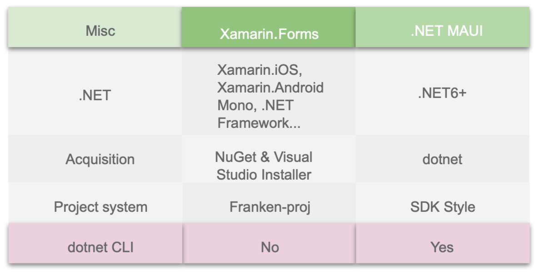 1). Misc = .NET    On Xamarin Forms = Xamarin.iOS, Xamarin.Android Mono, .NET Framework...   On. .NET MAUI = .NET6+  2). Misc = Acquisition    On Xamarin Forms = NuGet & Visual Studio Installer   On. .NET MAUI = .dotnet   3). Misc = Project system    On Xamarin Forms = Franken-proj   On. .NET MAUI = .SDK Style     4). Misc = dotnet CLI    On Xamarin Forms =No   On. .NET MAUI = Yes 