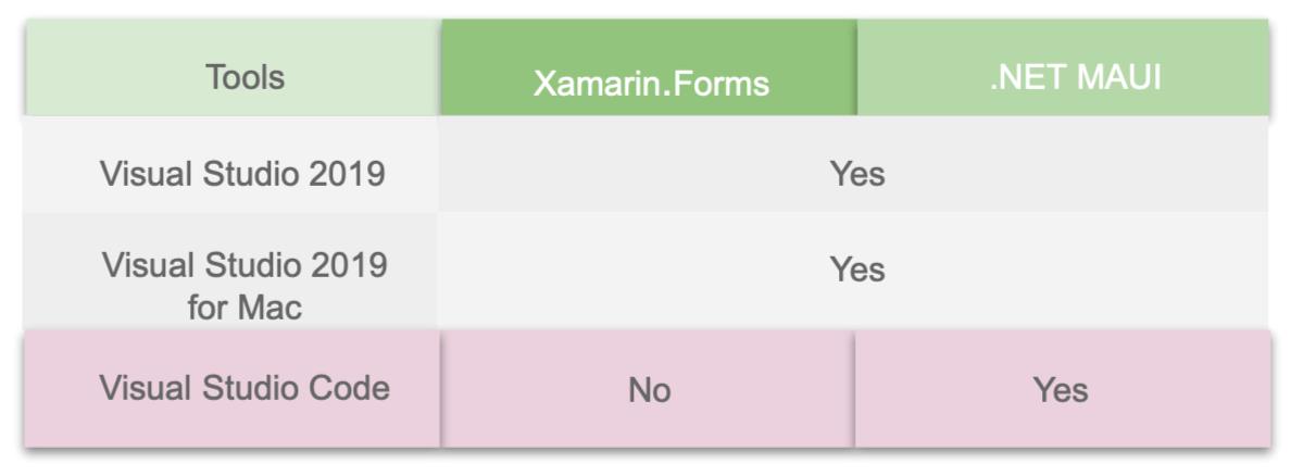 1). Tool = Visual Studio 2019 | Xamarin Forms = Yes | .NET MAUI = Yes |  2). Tool = Visual Studio 2019 for Mac | Xamarin Forms = Yes | .NET MAUI = Yes | 3). Tool = Visual Studio Code | Xamarin Forms = No | .NET MAUI = Yes |