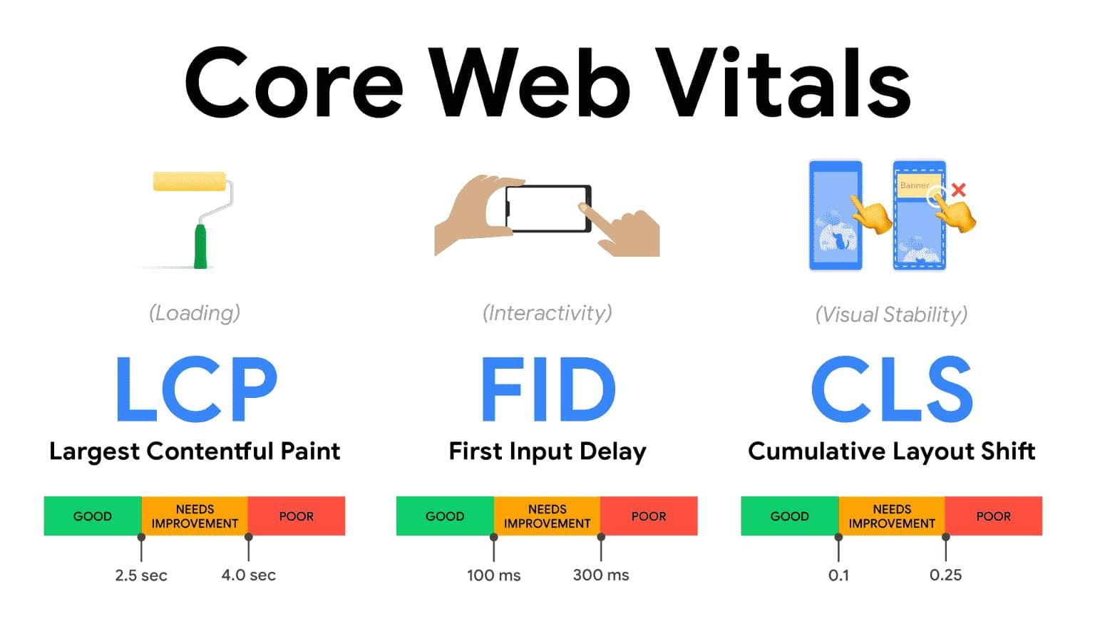 Core web vitals: largest contentful paint, first input delay, and cumulative layout shift are shown, each with a range of good, needs improvement, or poor
