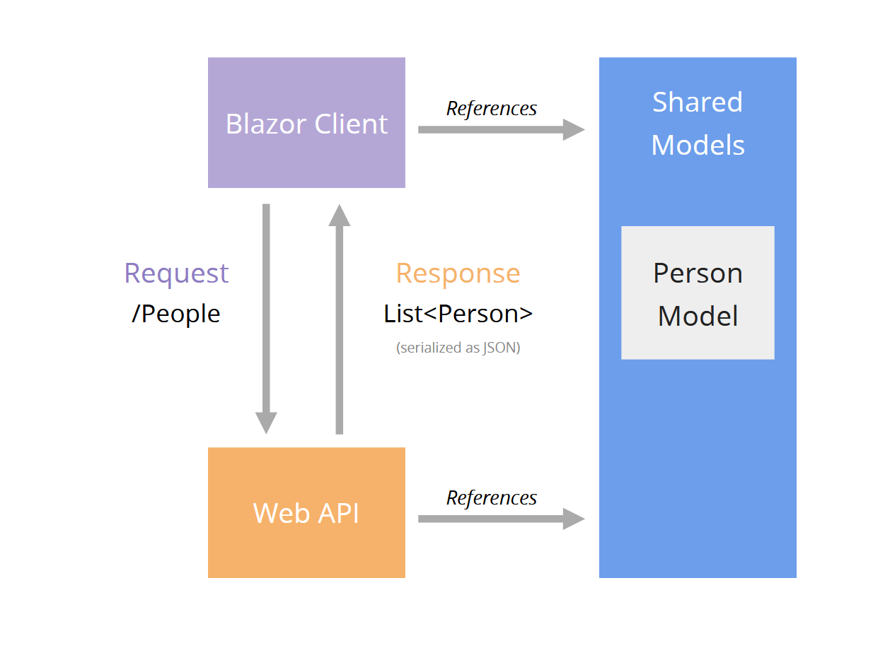 Diagram showing how it works using one shared model between client and API with Blazor