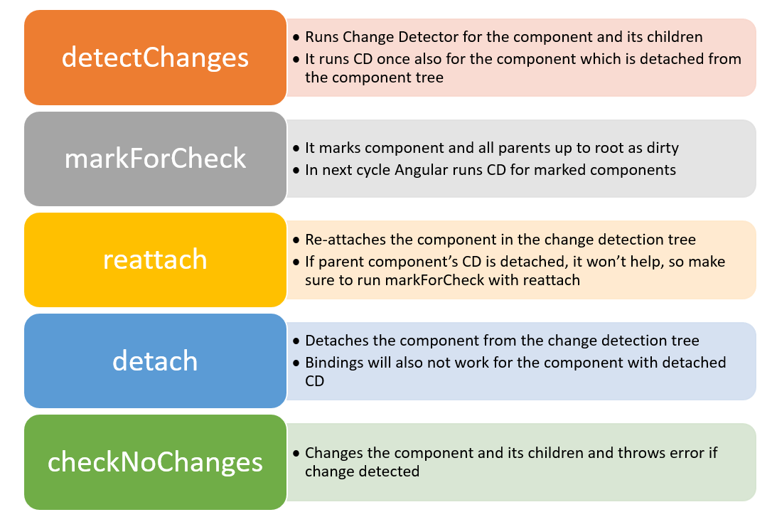 A table lists these methods: detectChanges runs change detector for the components and its children, and runs CD once also for the component which is detached from the component tree. markForCheck marks component with its all parents up to root, and in the next cycle runs CD for marked components. Reattach will reattach the component in the change detection tree, and if parent component's CD is detached, it won't help so make sure to run markForCheck with reattach. Detach detached the component from the change detection tree, and bindings will not work for the component with detached CD. checkNoChanges will change the component and its children and throws an error if change is detected.