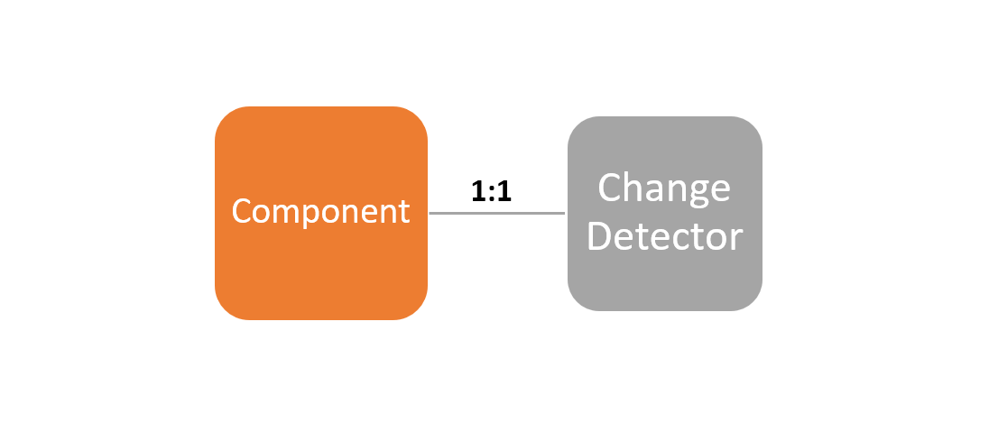 component to change detector is 1:1