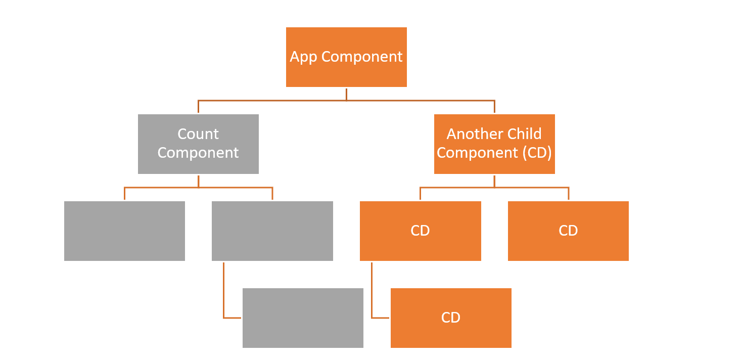 In a tree, App Component is the top box and is orange. Count Component and its subtree are below App Component, marked in gray. Also connected to App Component is Another Child Component (CD), but this whole side of the tree is marked in orange.