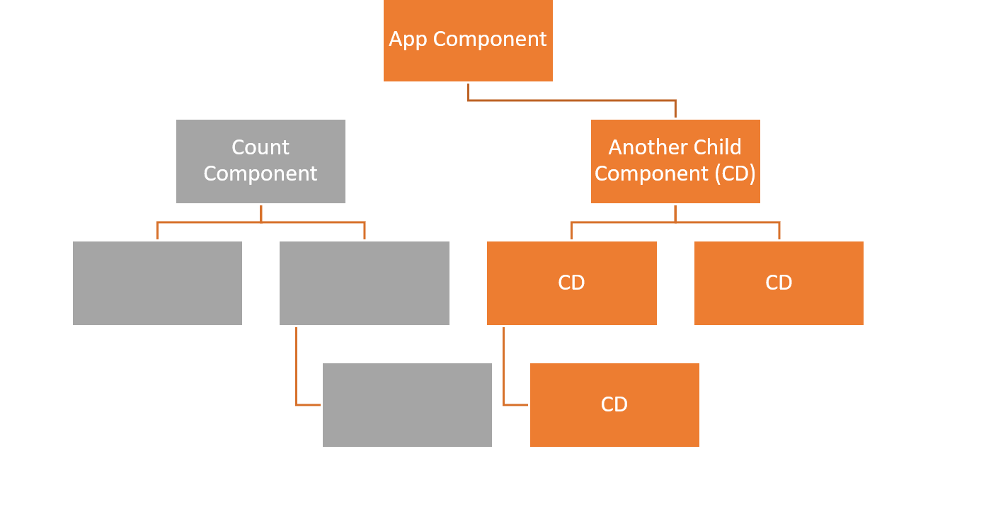 In a tree, App Component is the top box. Count Component is a subtree, but disconnected from App Component and all in gray. Connected to App Component is Another Child Component (CD), and this whole side of the tree is marked in orange.