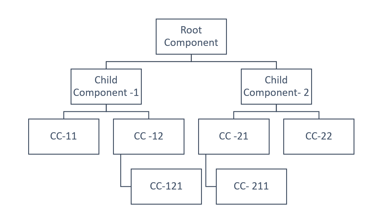 Root Component has two child components. Child Component 1 has children CC-11 and CC-12; CC-12 has CC-121. Child Component 1 has children CC-21 and CC-22; CC-21 has CC-211.