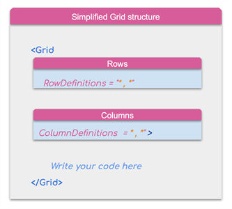 New Grid Structure Xamarin Forms
