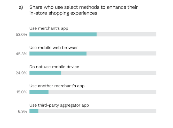 PYMNTS respondents said they use different sources while shopping in store: merchant's app (53%), mobile web browser (45.3%), nothing at all (24.9%), another merchant's app (15%), third-party aggregator app (6.9%).