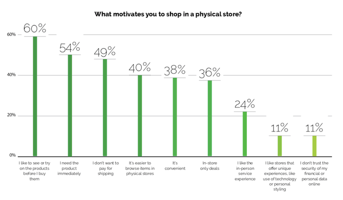 Yes Marketing survey respondents said they shop in physical stores because they like to see or try products (60%), need the product immediately (54%), don't want to pay for shipping (49%), and it's easier to browse (40%), among others.