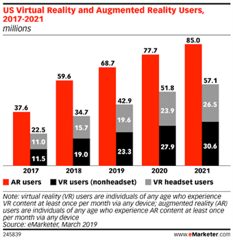 eMarketer- Augmented-Reality-Users