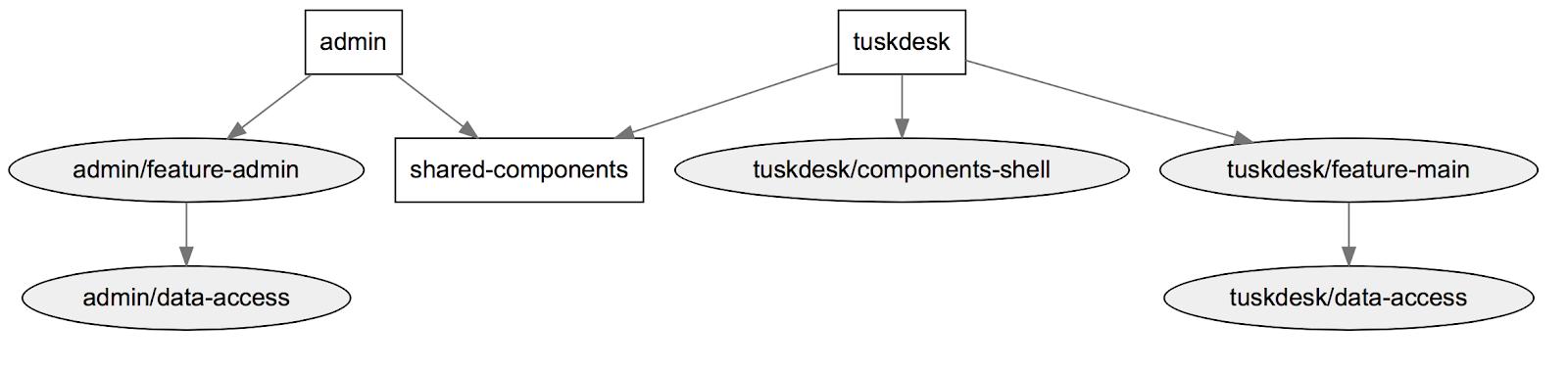 Monorepo Diagram