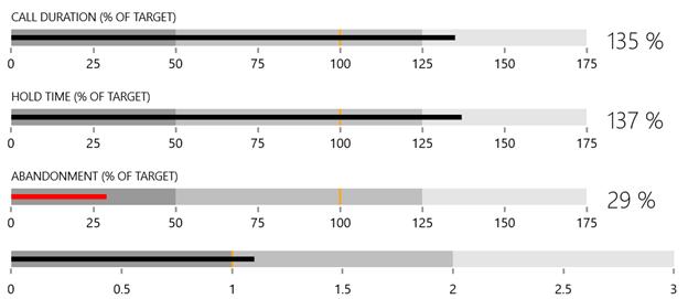 Telerik WinUI BulletGraph