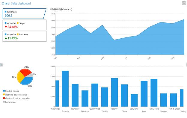 Telerik WinUI Charts
