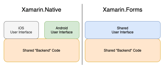Shared code with Xamarin
