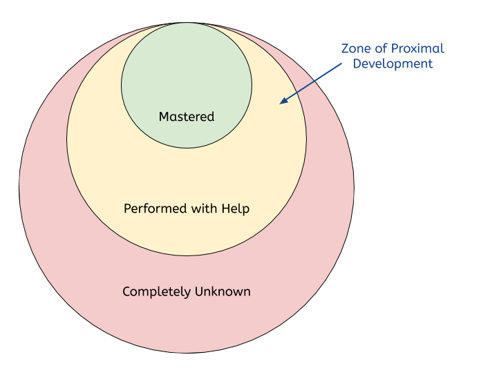 The Zone of Proximal Development is performed with help, and it's located between completely unknown and mastered
