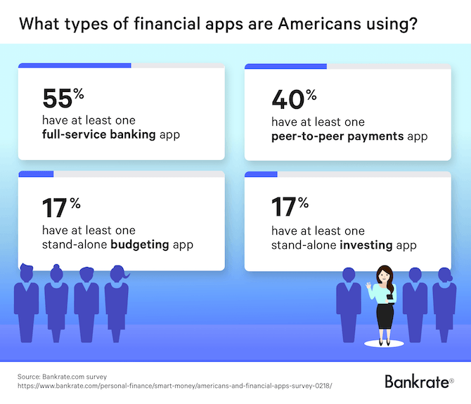 A Bankrate 2018 survey found that 55% of U.S. smartphone users have at least one full-service banking app installed, 40% have one peer-to-peer payments app, 17% have a stand-alone budgeting app, and 17% have a stand-alone investing app.