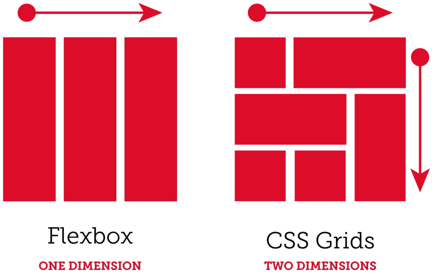 Flexbox has one dimension, left to right three columns. CSS Grid has two dimensions, left to right and top to bottom, allowing variations in column width and row height.