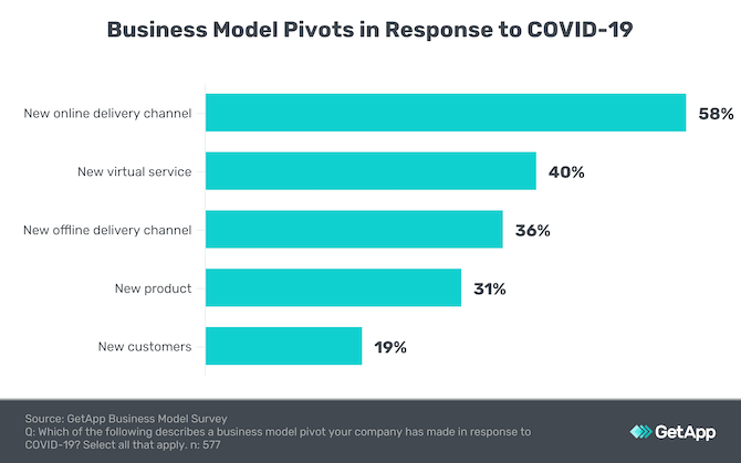 A GetApp survey reveals how businesses have pivoted their businesses as a result of COVID-19: 58% created a new online delivery channel, 40% created a new virtual service, 36% created a new offline delivery channel, 31% created a new product, and 19% went after new customers.