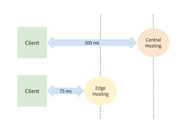 Request time in traditional vs. edge hosting. 200 ms between Client and Central hosting. 75 ms between Client and Edge hosting.