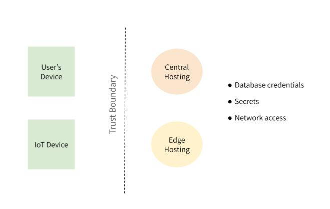 """User's device and IoT device sit to the left of a line labeled """"trust boundary"""". Central hosting and edge hosting are to the right. Database credentials, secrets, and network access are to the right of those."""