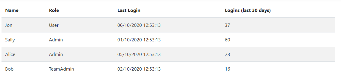 User list table