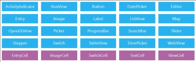 Graphic controls include ActivityIndicator, BoxView, Button, DatePicker, Editor, Entry, Image, Label, ListView, Map, OpenGLView, Picker, ProgressBar, SearchBar, Slider, Stepper, Switch, TableView, TimePicker, WebView, EntryCell, ImageCell, SwitchCell, TextCell, ViewCell
